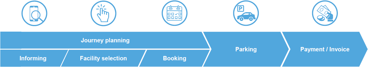 Customer_journey_elements_EY_Parthenon.png
